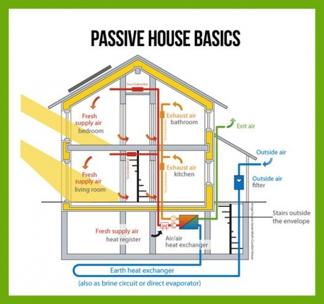 Getting to Know the Passive House Concept Part 1